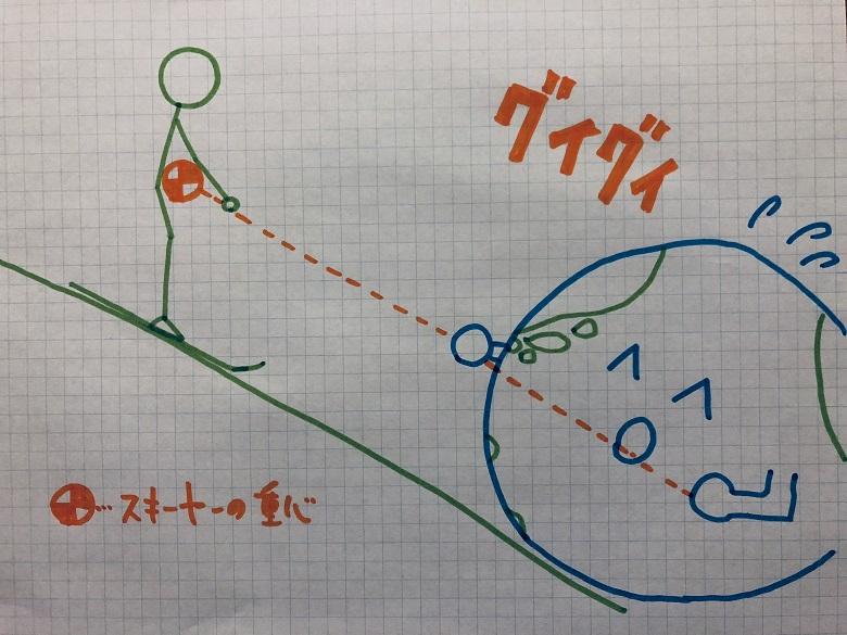 地球との綱引き2
