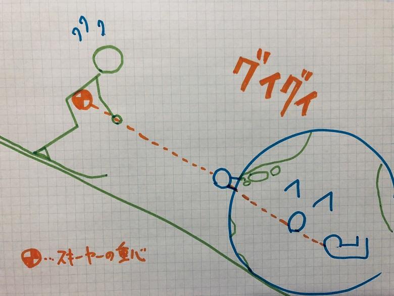 地球との綱引き1