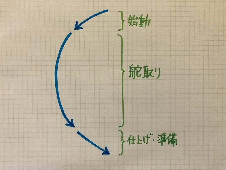 3分割方式のターンの模式図