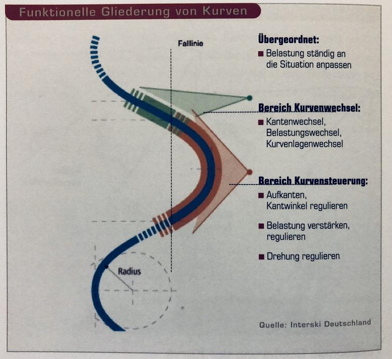 ドイツのターンの構造