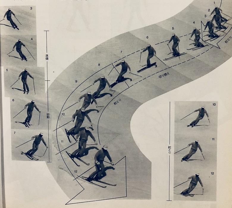 1986年SAJスキー教程のターン構造