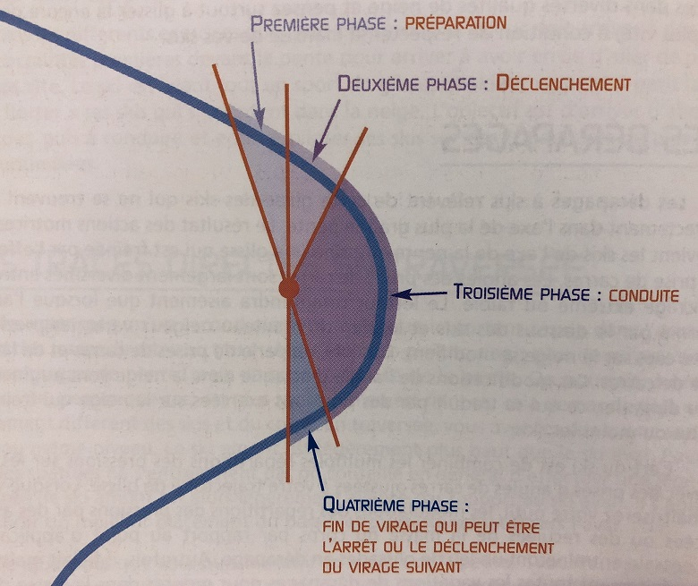 フランスのターンの構造2